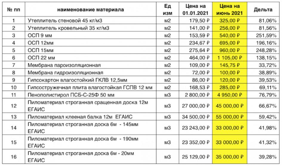 Сравнение цен на основные материалы для производства на начало 2021 года и июнь 2021 года